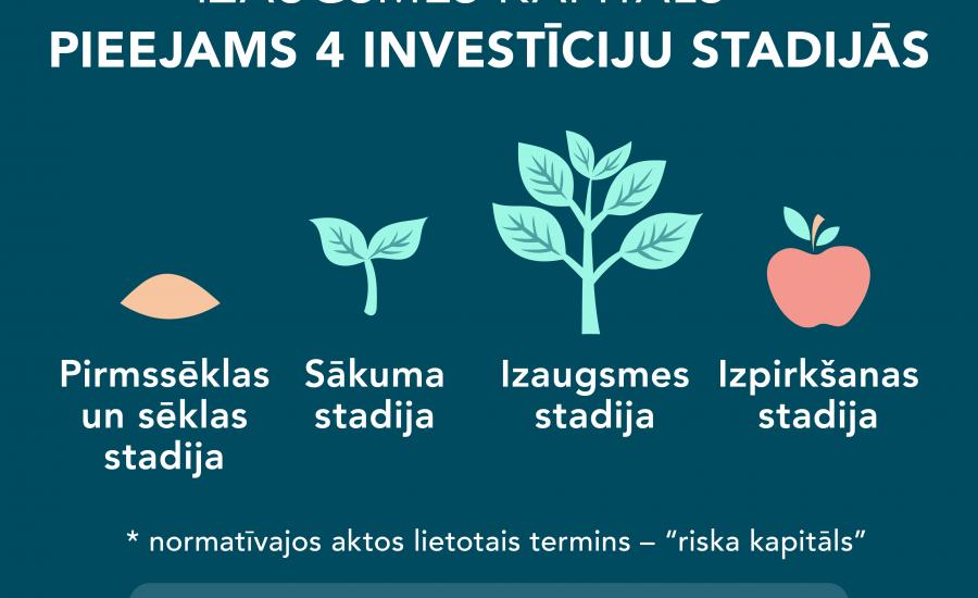 Riska kapitāla investīcijas var piesaistīt jebkurā uzņēmuma attīstības stadijā